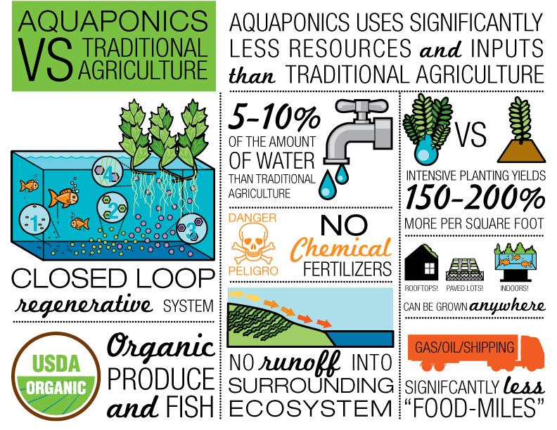 aquaponics-vs-trad-ag-infographics