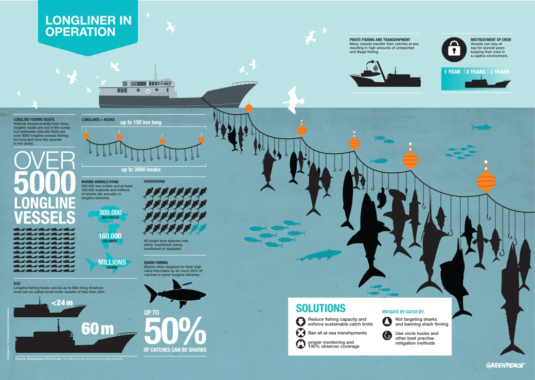 GPI-LonglineInfographic-DEF