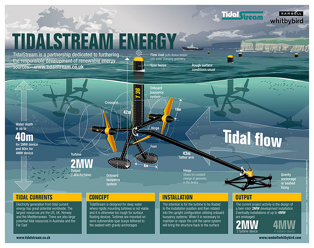tidal-power-infographic
