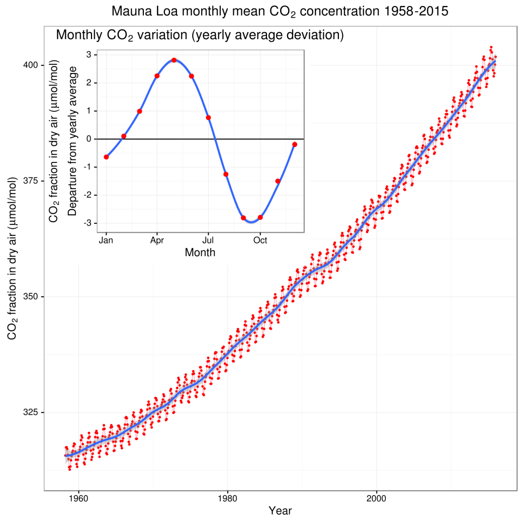 Mauna_Loa_CO2_monthly_mean_concentration.svg.png